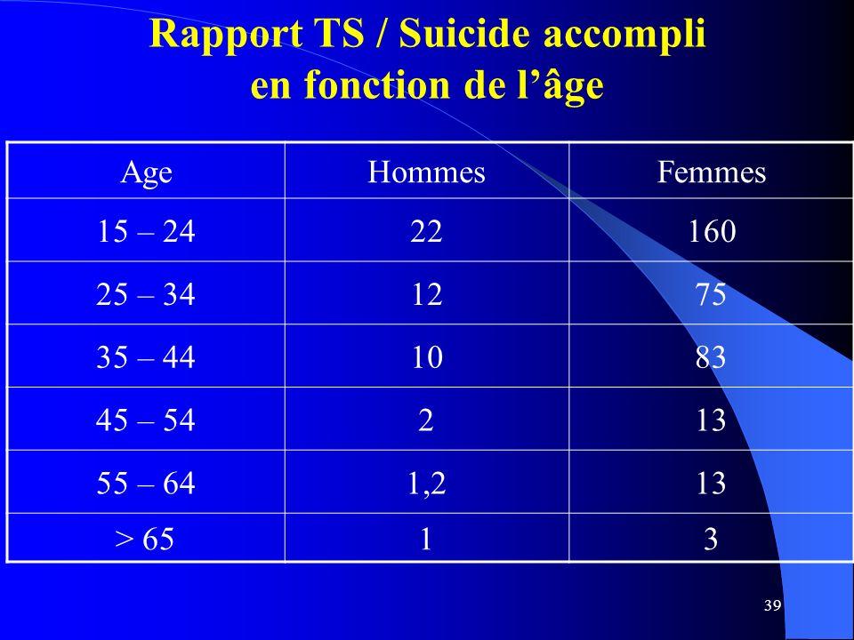 39 Rapport TS / Suicide accompli en fonction de lâge AgeHommesFemmes 15 – 2422160 25 – 341275 35 – 441083 45 – 54213 55 – 641,213 > 6513