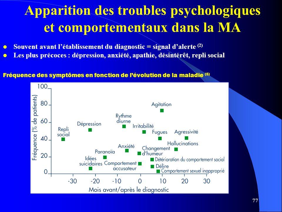 77 Fréquence des symptômes en fonction de lévolution de la maladie (5) Apparition des troubles psychologiques et comportementaux dans la MA Souvent avant létablissement du diagnostic = signal dalerte (2) Les plus précoces : dépression, anxiété, apathie, désintérêt, repli social Fr é quence des symptômes en fonction de l é volution de la maladie (5)