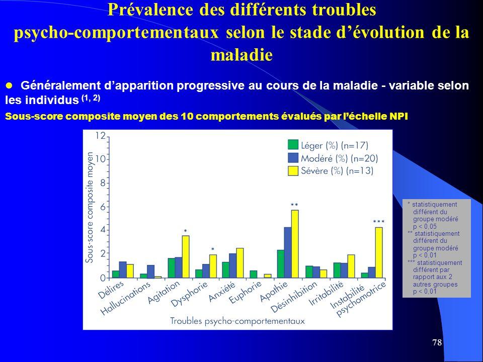 78 Sous-score composite moyen des 10 comportements évalués par léchelle NPI * statistiquement différent du groupe modéré p < 0,05 ** statistiquement différent du groupe modéré p < 0,01 *** statistiquement différent par rapport aux 2 autres groupes p < 0,01 Généralement dapparition progressive au cours de la maladie - variable selon les individus (1, 2) Prévalence des différents troubles psycho-comportementaux selon le stade dévolution de la maladie