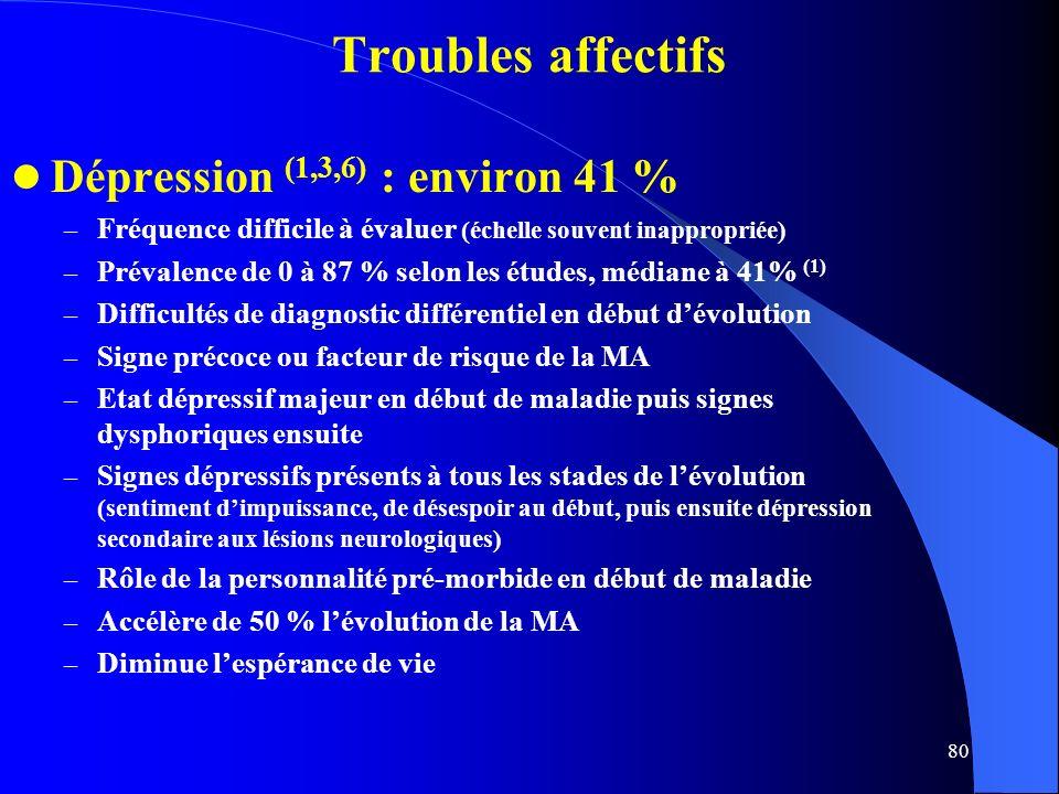 80 Dépression (1,3,6) : environ 41 % – Fréquence difficile à évaluer (échelle souvent inappropriée) – Prévalence de 0 à 87 % selon les études, médiane à 41% (1) – Difficultés de diagnostic différentiel en début dévolution – Signe précoce ou facteur de risque de la MA – Etat dépressif majeur en début de maladie puis signes dysphoriques ensuite – Signes dépressifs présents à tous les stades de lévolution (sentiment dimpuissance, de désespoir au début, puis ensuite dépression secondaire aux lésions neurologiques) – Rôle de la personnalité pré-morbide en début de maladie – Accélère de 50 % lévolution de la MA – Diminue lespérance de vie Troubles affectifs
