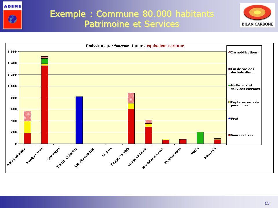 15 Exemple : Commune 80.000 habitants Patrimoine et Services