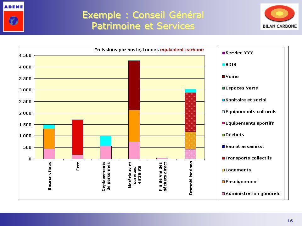 16 Exemple : Conseil Général Patrimoine et Services