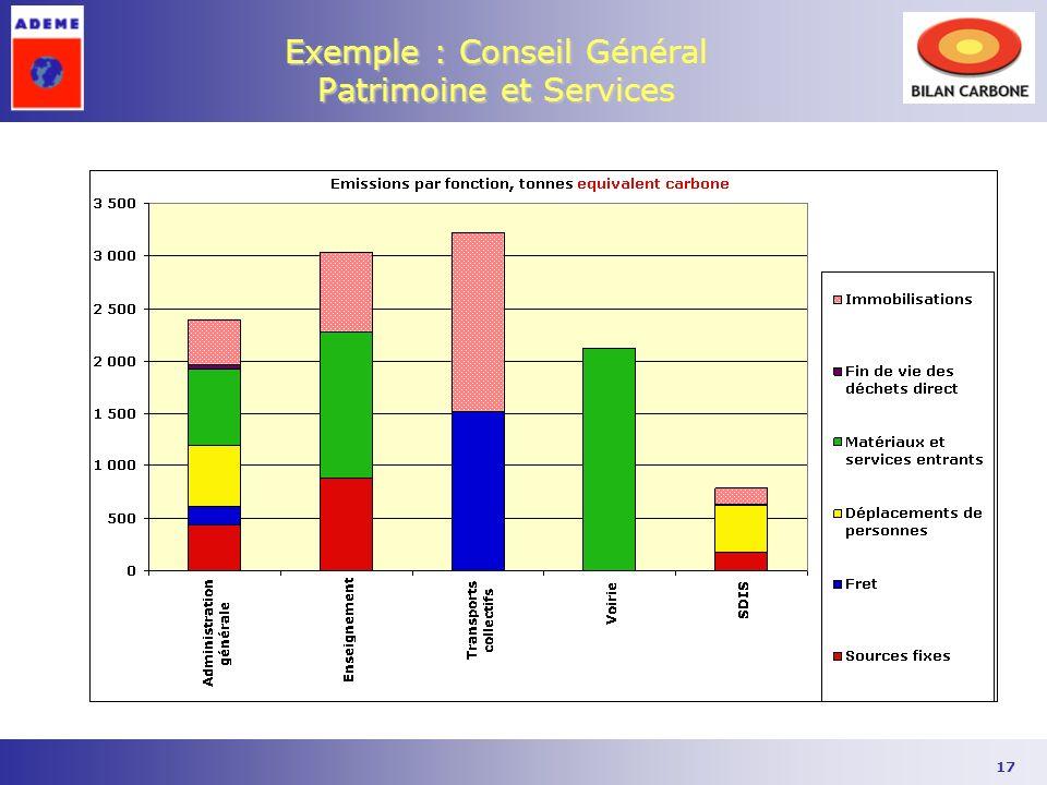 17 Exemple : Conseil Général Patrimoine et Services