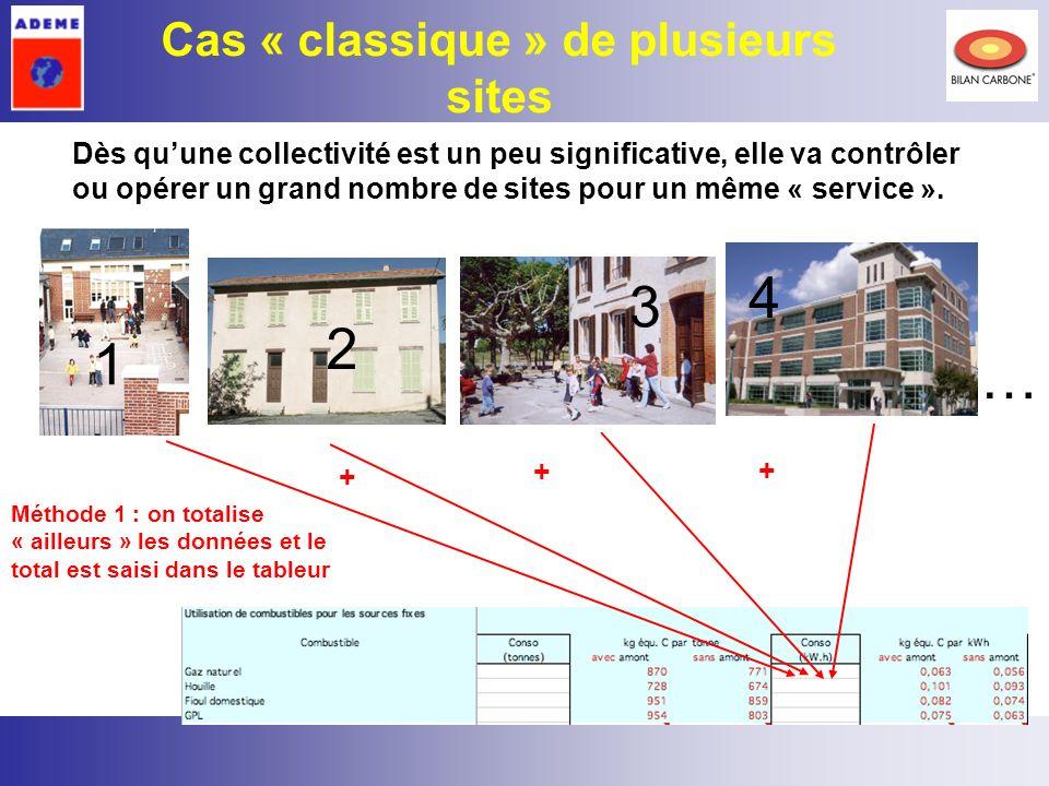 23 Cas « classique » de plusieurs sites 1 4 … 2 3 Dès quune collectivité est un peu significative, elle va contrôler ou opérer un grand nombre de site