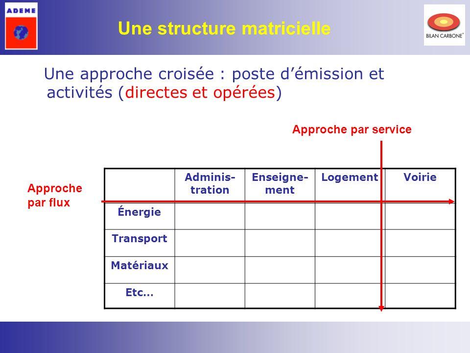 3 Une approche croisée : poste démission et activités (directes et opérées) Adminis- tration Enseigne- ment LogementVoirie Énergie Transport Matériaux