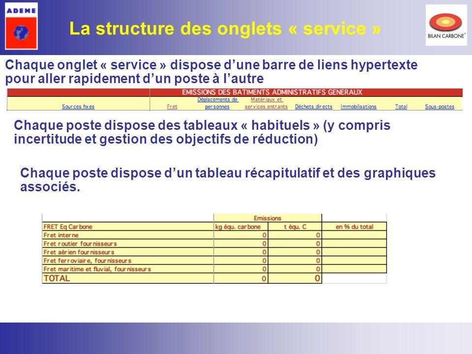 7 Chaque onglet « service » dispose dune barre de liens hypertexte pour aller rapidement dun poste à lautre La structure des onglets « service » Chaqu
