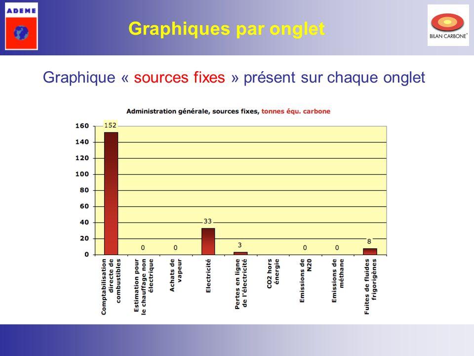 8 Graphique « sources fixes » présent sur chaque onglet Graphiques par onglet