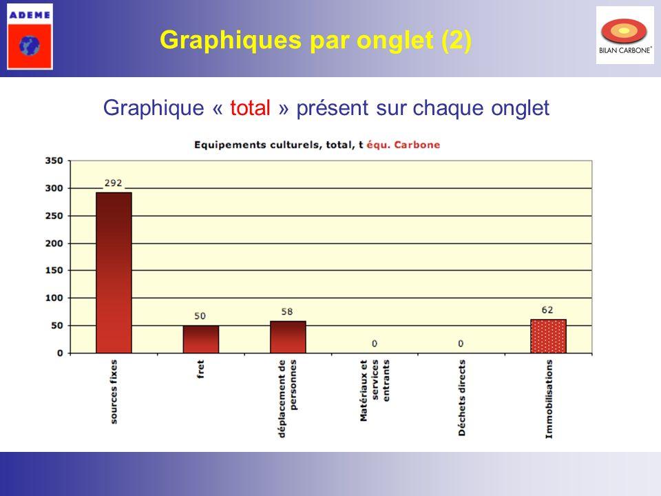 9 Graphique « total » présent sur chaque onglet Graphiques par onglet (2)