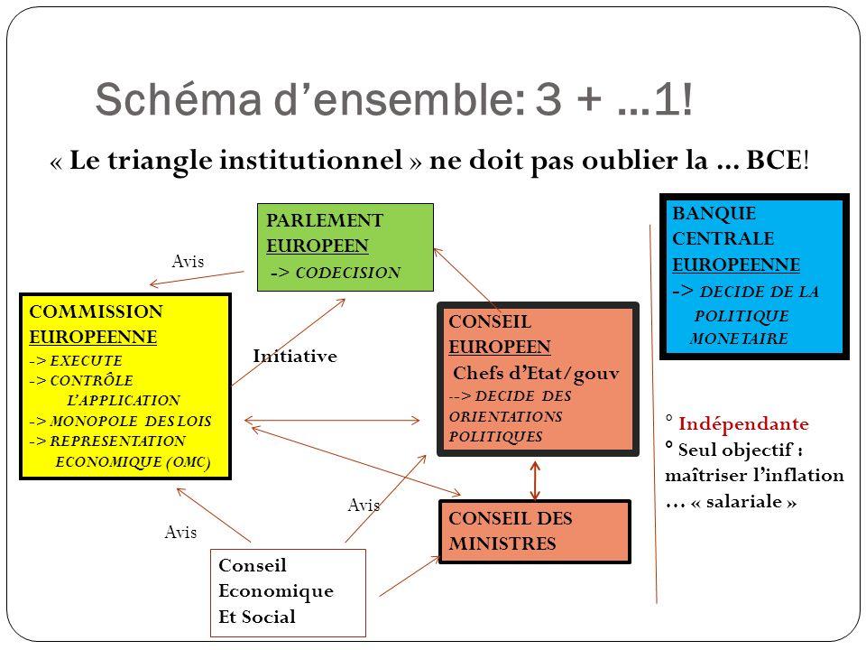 Le Conseil européen Réunion des Chefs dEtat ou de gouvernement - crée par VGE et H Schmidt en 1974 - institutionnalisé par lActe Unique européen ( 1986) Fonctionnement - Présidé par un Chef dEtat/de gouvernement pour 6 mois - Réunion, au moins, 2 fois/ an ( juin – décembre) - Bruxelles Des pouvoirs politiques déterminants: - Arrête de grandes orientations, par « consensus » - Les décisions sont légalisées par les autres institutions °°°°°°°°°°°°°°°°°°°°°°°°°°°°°°°°°°°°°°°° Ce que prévoit (prévoyait) le Traité de Lisbonne: - Un pouvoir politique à part entière: adopte des décisions ( vote) - Lélection du Président du Conseil ( majorité qualifiée, pour 2 ans ½; renouvelable - Réunion 2 fois par semestre au moins Réunion des Chefs dEtat ou de gouvernement - crée par VGE et H Schmidt en 1974 - institutionnalisé par lActe Unique européen ( 1986) Fonctionnement - Présidé par un Chef dEtat/de gouvernement pour 6 mois - Réunion, au moins, 2 fois/ an ( juin – décembre) - Bruxelles Des pouvoirs politiques déterminants: - Arrête de grandes orientations, par « consensus » - Les décisions sont légalisées par les autres institutions °°°°°°°°°°°°°°°°°°°°°°°°°°°°°°°°°°°°°°°° Ce que prévoit (prévoyait) le Traité de Lisbonne: - Un pouvoir politique à part entière: adopte des décisions ( vote) - Lélection du Président du Conseil ( majorité qualifiée, pour 2 ans ½; renouvelable - Réunion 2 fois par semestre au moins