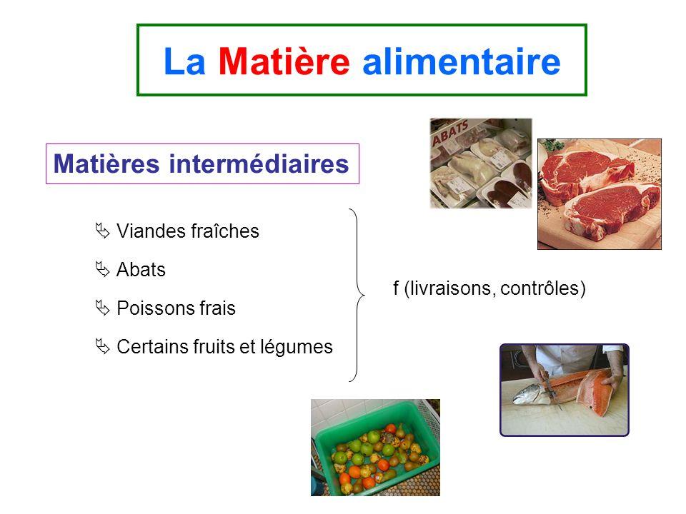 Viandes fraîches Abats Poissons frais Certains fruits et légumes La Matière alimentaire Matières intermédiaires f (livraisons, contrôles)