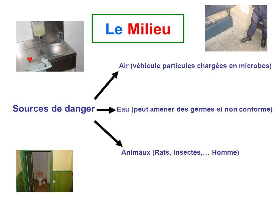 Le Milieu Sources de danger Air (véhicule particules chargées en microbes) Eau (peut amener des germes si non conforme) Animaux (Rats, insectes,… Homm