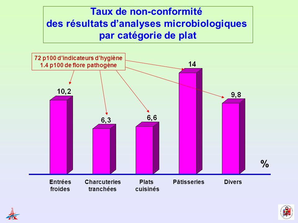 Taux de non-conformité des résultats danalyses microbiologiques par catégorie de plat Entrées froides Charcuteries tranchées Plats cuisinés Pâtisserie