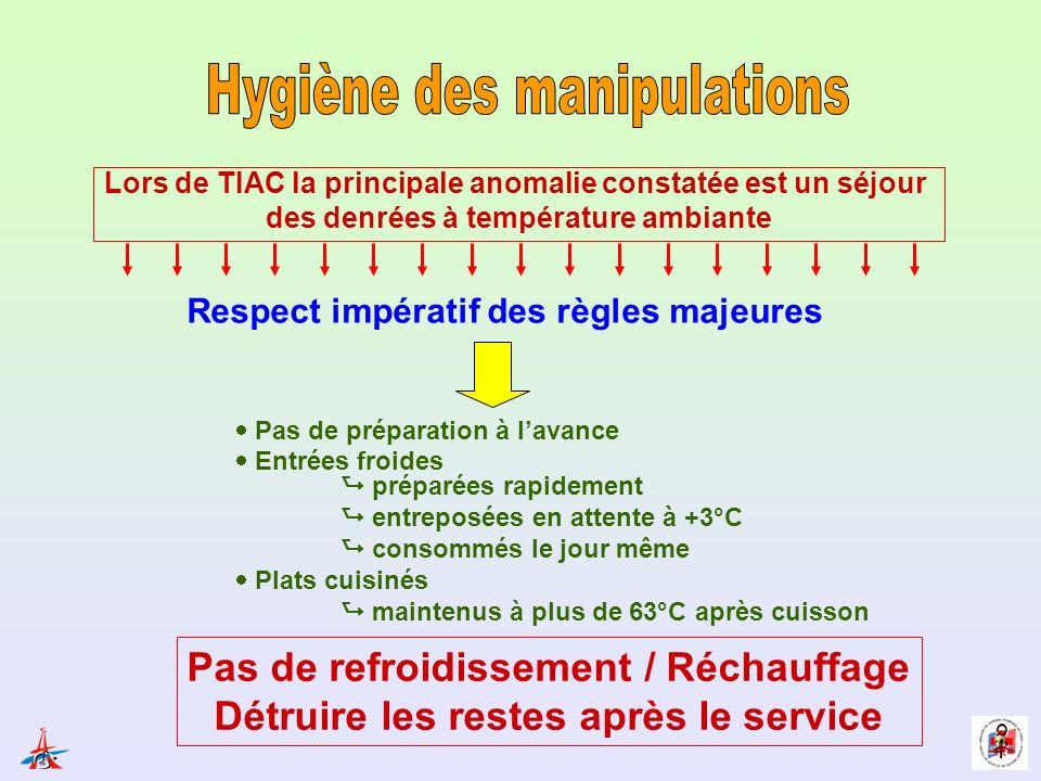 Lors de TIAC la principale anomalie constatée est un séjour des denrées à température ambiante Pas de refroidissement / Réchauffage Détruire les reste