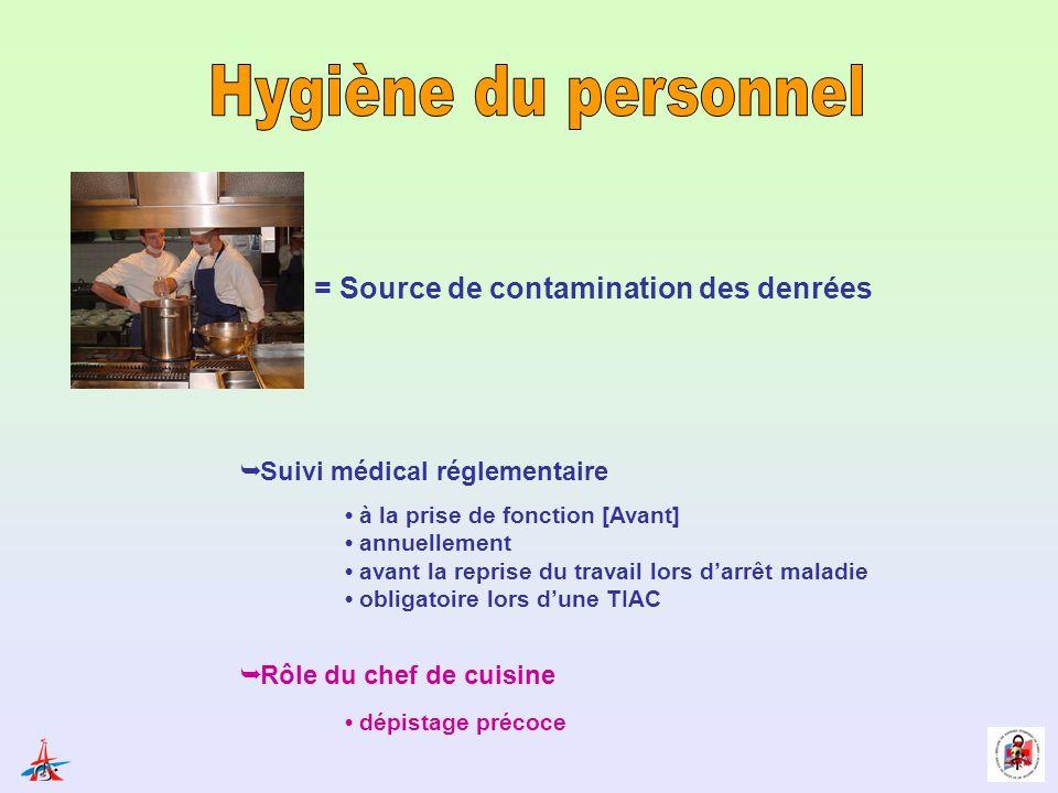 = Source de contamination des denrées Suivi médical réglementaire à la prise de fonction [Avant] annuellement avant la reprise du travail lors darrêt