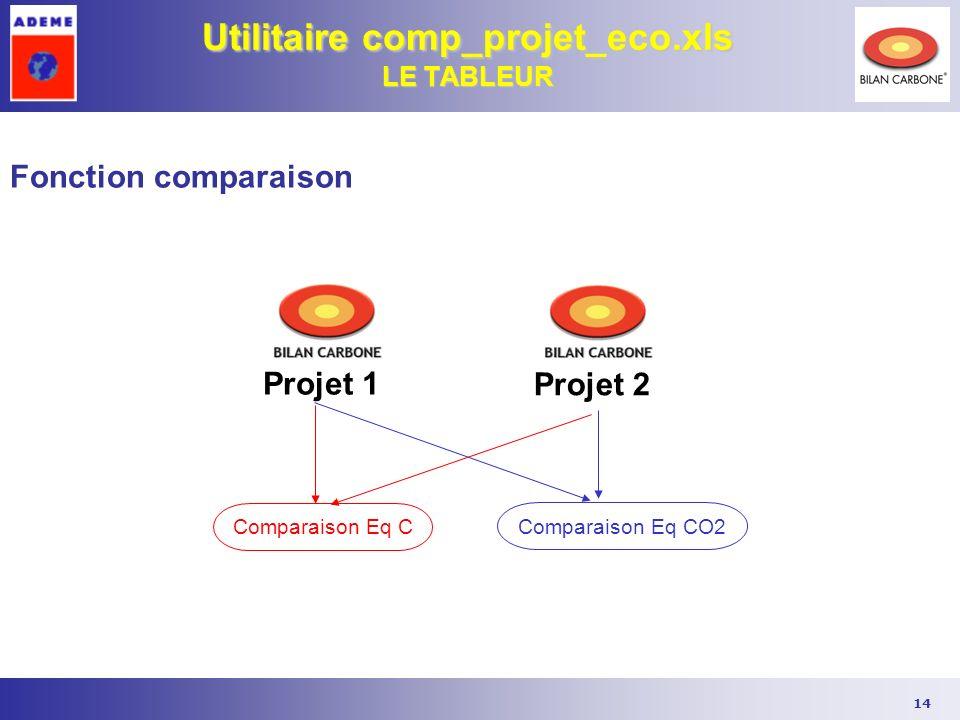 14 Utilitaire comp_projet_eco.xls LE TABLEUR Fonction comparaison Comparaison Eq CO2 Comparaison Eq C Projet 1 Projet 2