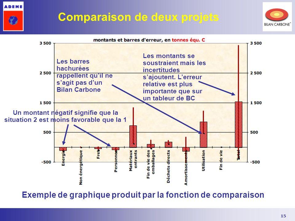 15 Comparaison de deux projets Exemple de graphique produit par la fonction de comparaison Un montant négatif signifie que la situation 2 est moins fa