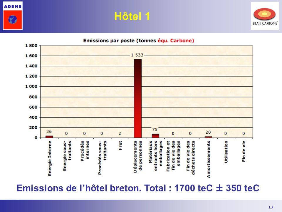 17 Hôtel 1 Emissions de lhôtel breton. Total : 1700 teC ± 350 teC