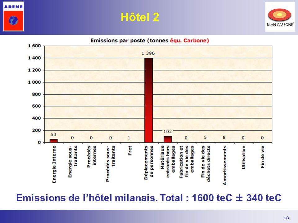 18 Hôtel 2 Emissions de lhôtel milanais. Total : 1600 teC ± 340 teC