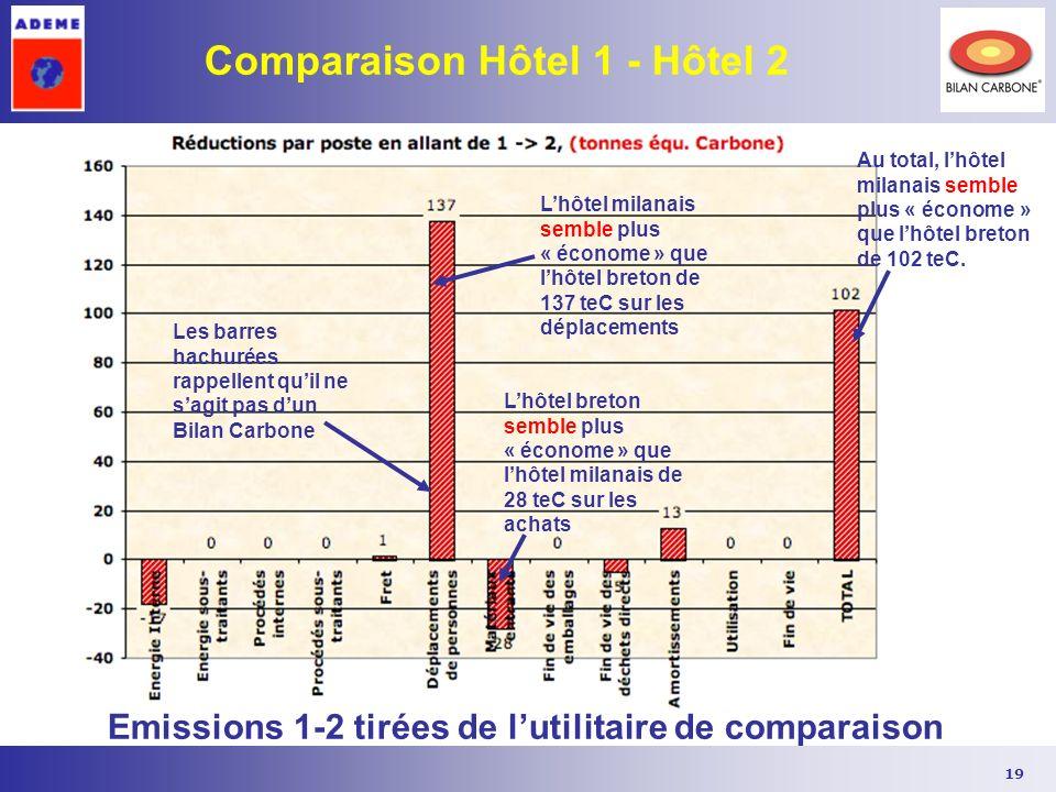 19 Comparaison Hôtel 1 - Hôtel 2 Emissions 1-2 tirées de lutilitaire de comparaison Les barres hachurées rappellent quil ne sagit pas dun Bilan Carbon