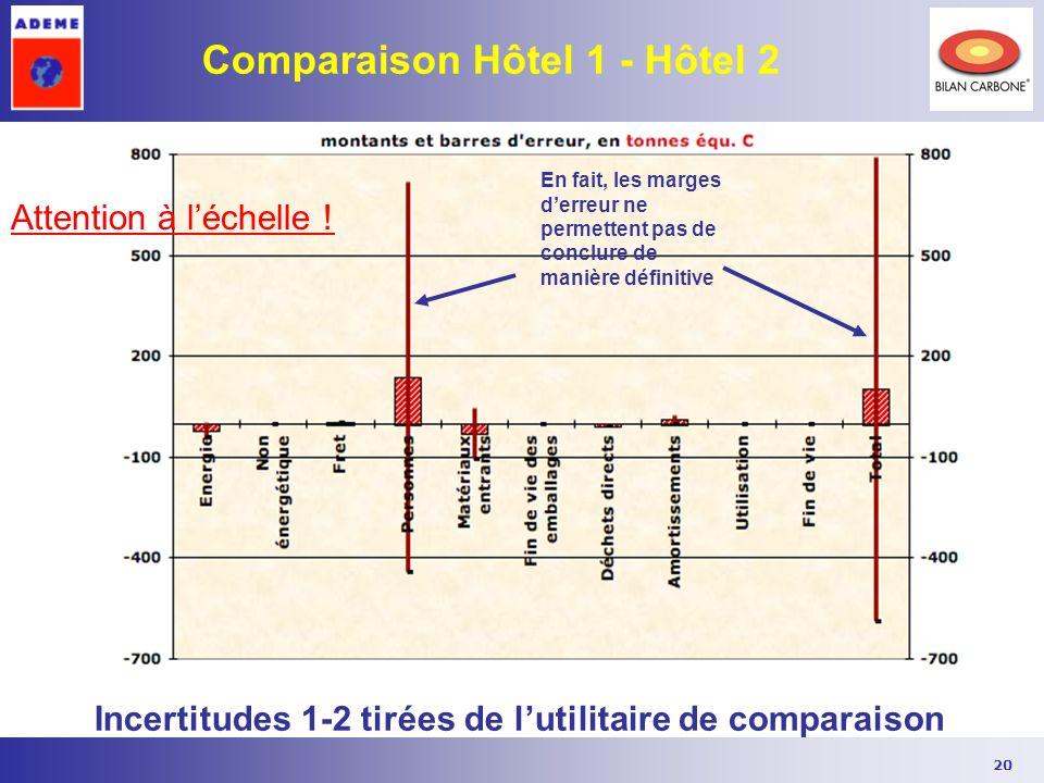 20 Comparaison Hôtel 1 - Hôtel 2 Incertitudes 1-2 tirées de lutilitaire de comparaison En fait, les marges derreur ne permettent pas de conclure de ma