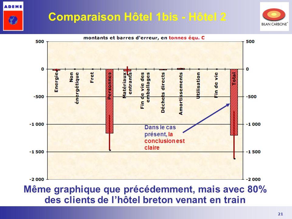 21 Comparaison Hôtel 1bis - Hôtel 2 Même graphique que précédemment, mais avec 80% des clients de lhôtel breton venant en train Dans le cas présent, l