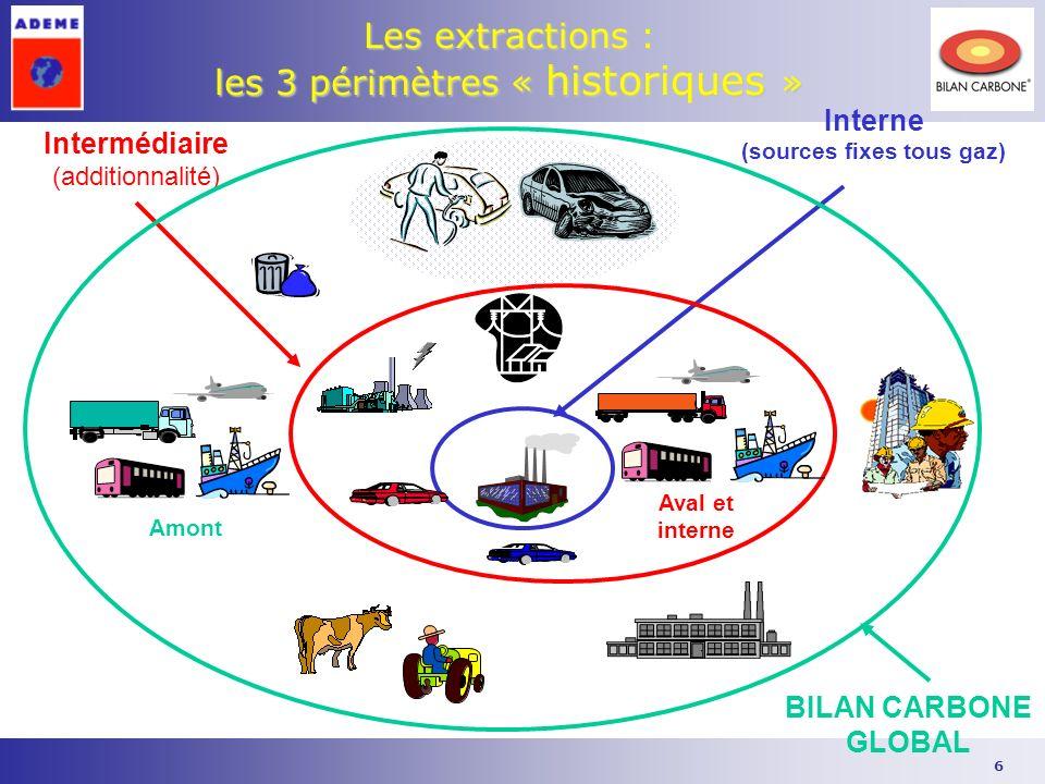 6 Les extractions : les 3 périmètres « historiques » Interne (sources fixes tous gaz) Intermédiaire (additionnalité) BILAN CARBONE GLOBAL Aval et inte