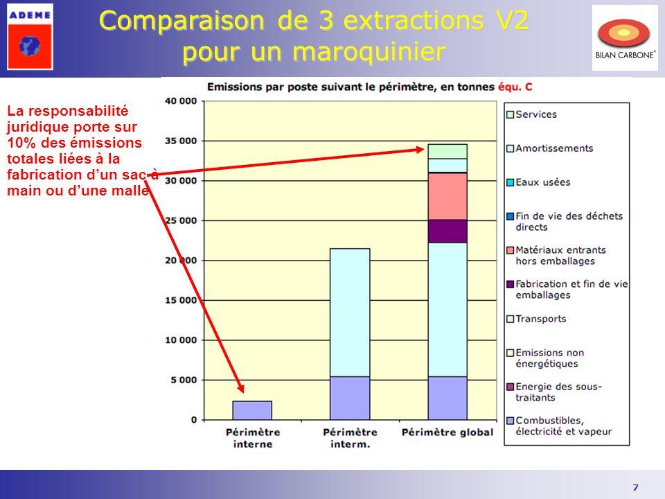 7 Comparaison de 3 extractions V2 pour un maroquinier La responsabilité juridique porte sur 10% des émissions totales liées à la fabrication dun sac à