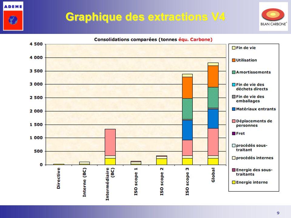 9 Graphique des extractions V4