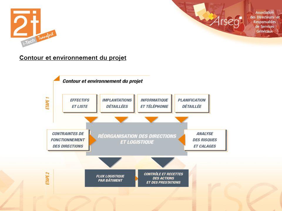 Association des Directeurs et Responsables de Services Généraux Contour et environnement du projet