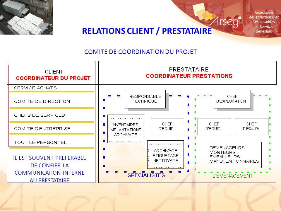 Association des Directeurs et Responsables de Services Généraux Regional Property Manager Western & Southern Europe & Nordics