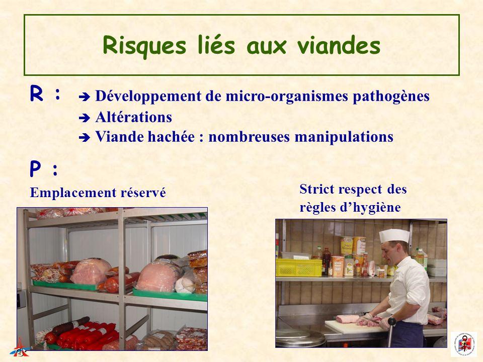 Risques liés aux viandes R : Développement de micro-organismes pathogènes Altérations Viande hachée : nombreuses manipulations P : Emplacement réservé