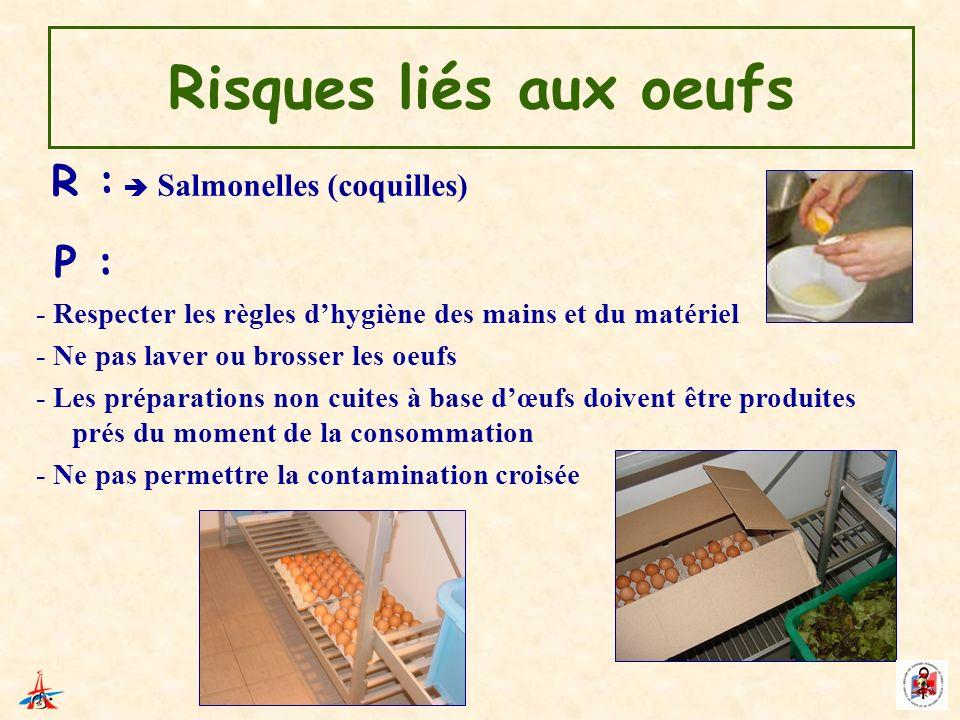 Risques liés aux oeufs R : Salmonelles (coquilles) P : - Respecter les règles dhygiène des mains et du matériel - Ne pas laver ou brosser les oeufs -