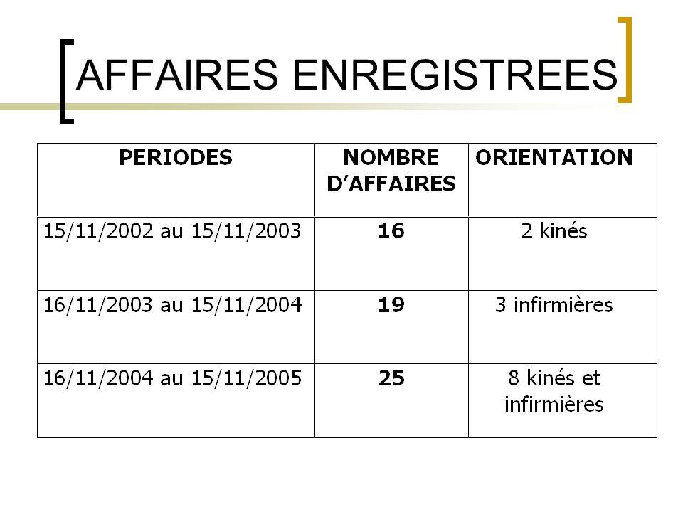 AFFAIRES ENREGISTREES