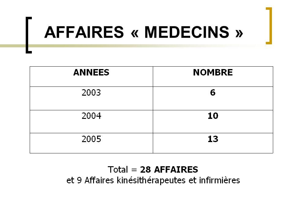 AFFAIRES « MEDECINS »