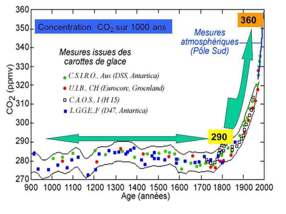 Concentration CO 2 sur 1000 ans 360 290