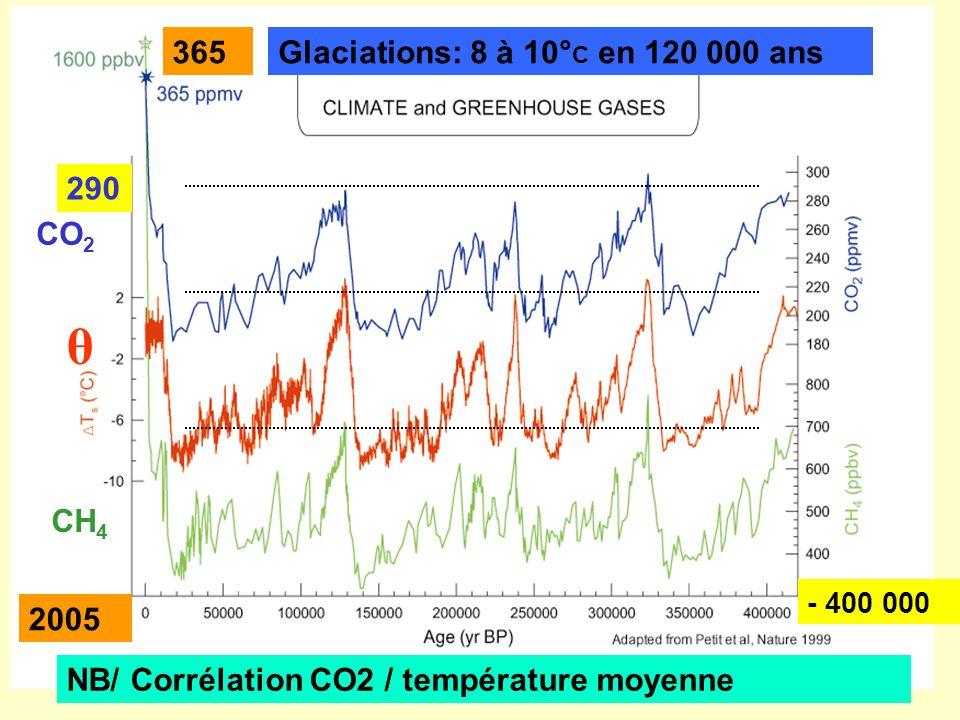 Glaciations: 8 à 10° C en 120 000 ans CO 2 θ CH 4 NB/ Corrélation CO2 / température moyenne 290 365 2005 - 400 000