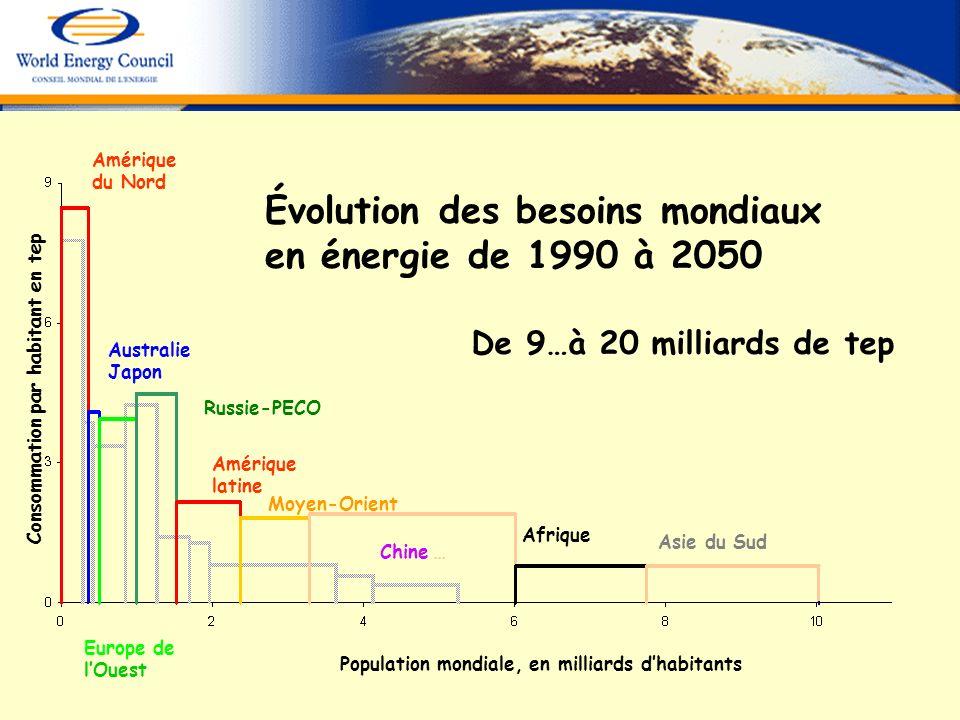 Population mondiale, en milliards dhabitants Consommation par habitant en tep Évolution des besoins mondiaux en énergie de 1990 à 2050 Amérique du Nor