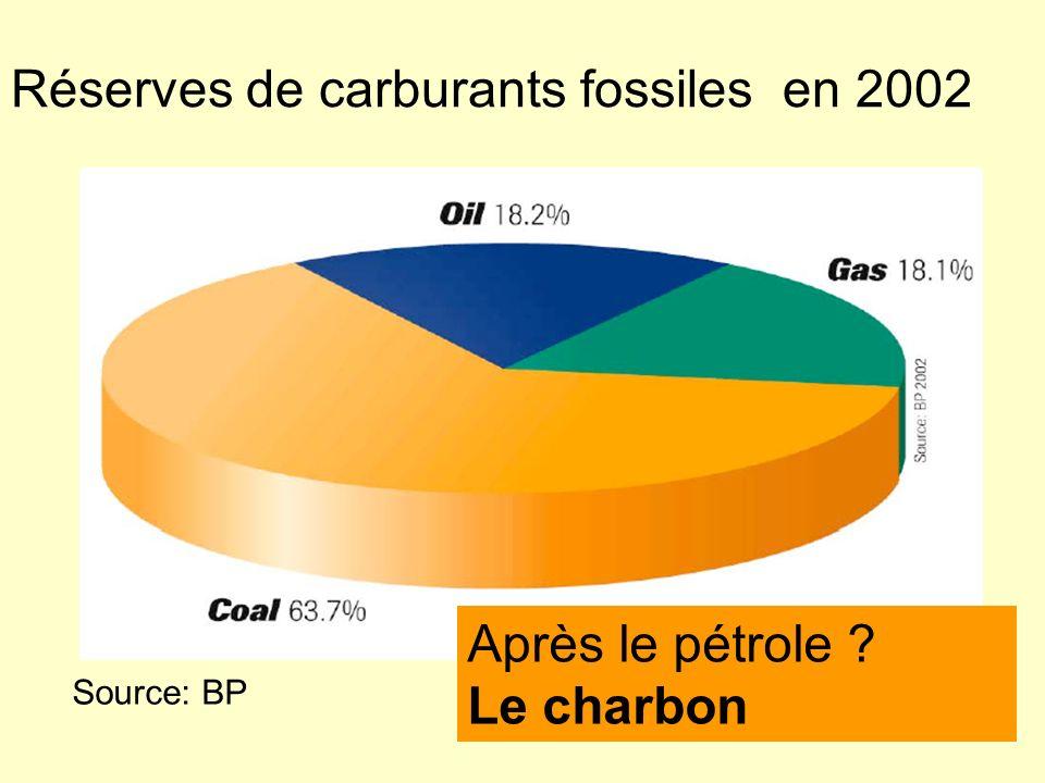 Réserves de carburants fossiles en 2002 Source: BP Après le pétrole ? Le charbon
