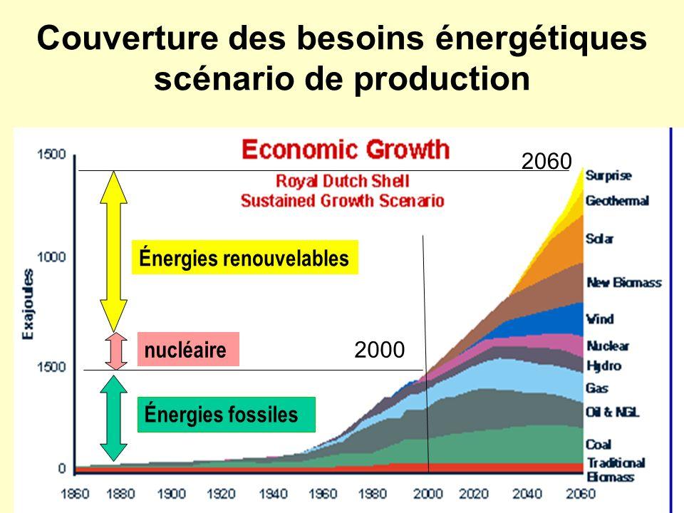 Couverture des besoins énergétiques scénario de production 2000 2060 Énergies renouvelables nucléaire Énergies fossiles