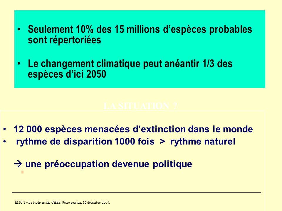 EMC²I – La biodiversité, CHEE, 9ème session, 16 décembre 2004. LA SITUATION ? Seulement 10% des 15 millions despèces probables sont répertoriées Le ch