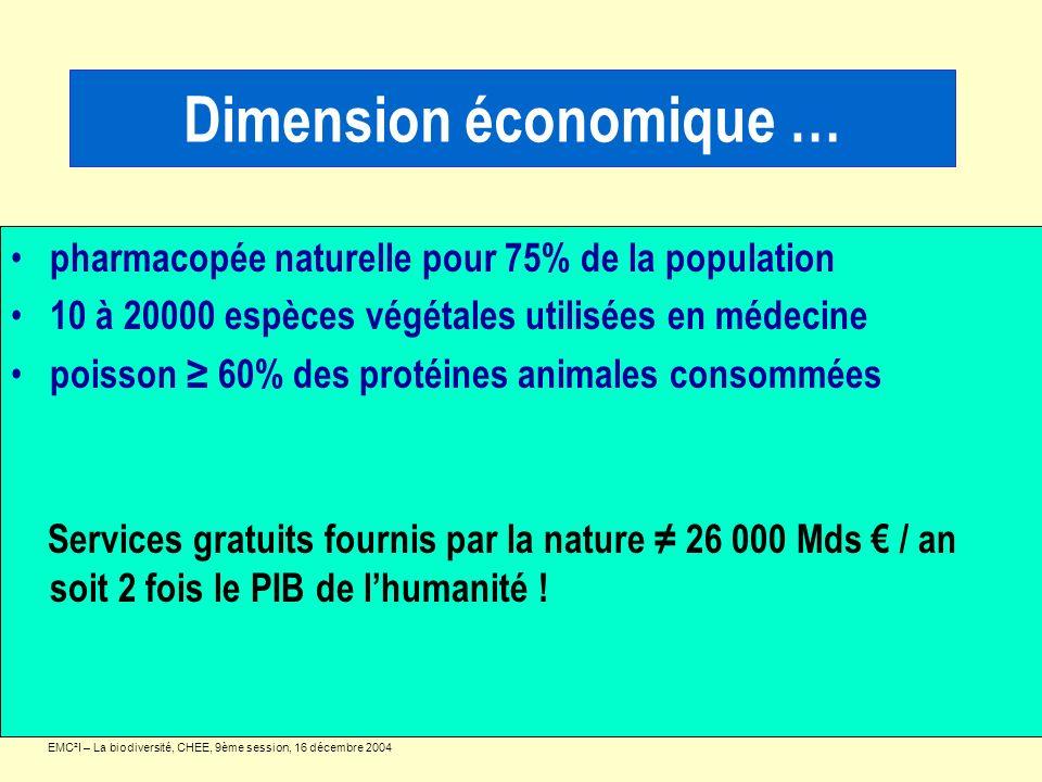 Dimension économique … pharmacopée naturelle pour 75% de la population 10 à 20000 espèces végétales utilisées en médecine poisson 60% des protéines an