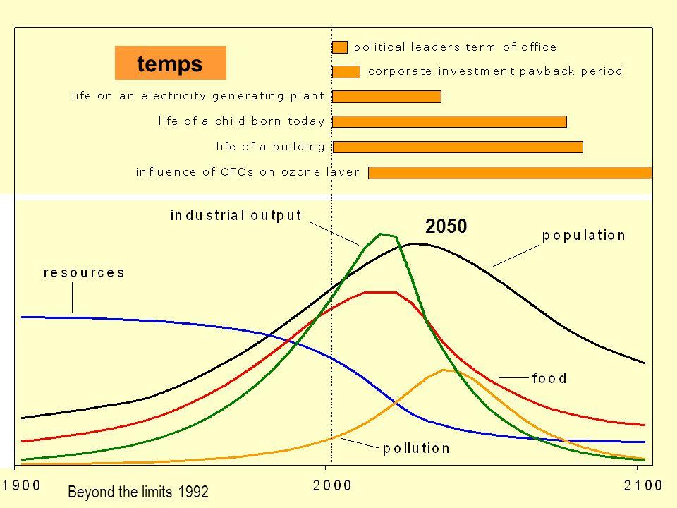 Beyond the limits 1992 temps 2050