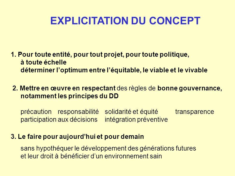 1. Pour toute entité, pour tout projet, pour toute politique, à toute échelle déterminer loptimum entre léquitable, le viable et le vivable 2. Mettre