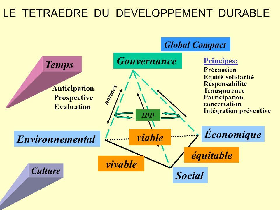 LE TETRAEDRE DU DEVELOPPEMENT DURABLE Gouvernance Environnemental Économique Social Temps Principes: Précaution Équité-solidarité Responsabilité Trans