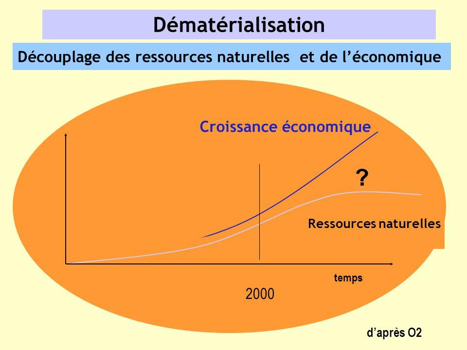 temps Croissance économique Ressources naturelles Dématérialisation Découplage des ressources naturelles et de léconomique daprès O2 2000 ?