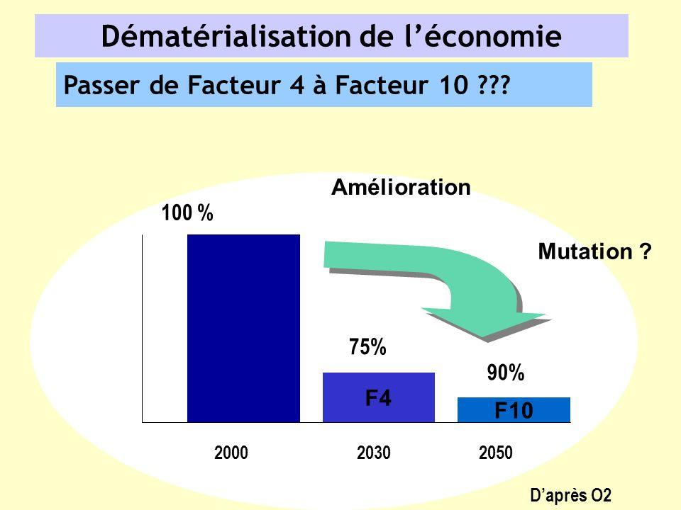 Dématérialisation de léconomie Passer de Facteur 4 à Facteur 10 ??? 20002050 F4 F10 100 % 90% 75% 2030 Mutation ? Amélioration Daprès O2