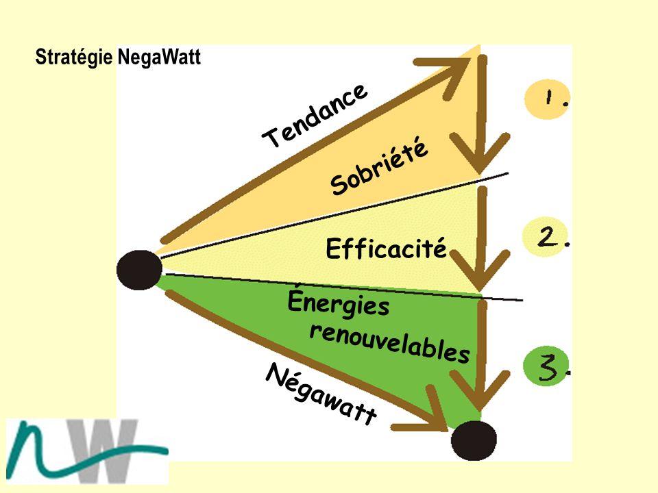 Tendance Négawatt Sobriété Efficacité Énergies renouvelables Stratégie NegaWatt