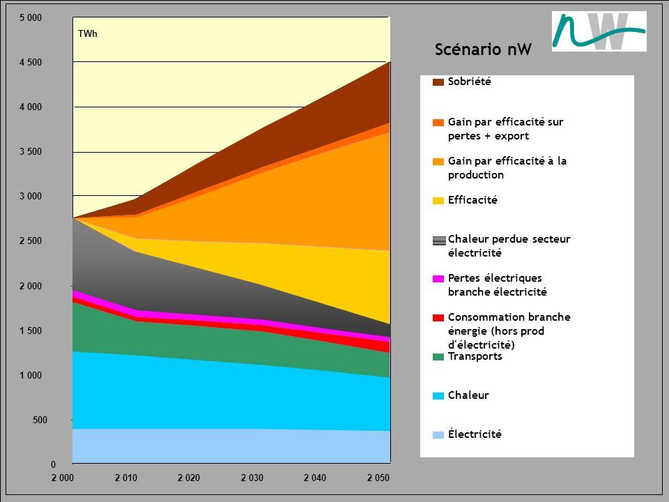 Scénario nW 0 500 1 000 1 500 2 000 2 500 3 000 3 500 4 000 4 500 5 000 2 0002 0102 0202 0302 0402 050 TWh Efficacité Gain par efficacité à la product