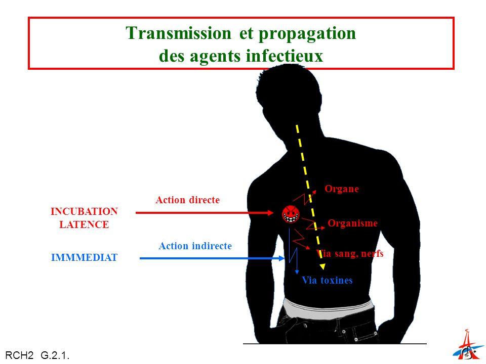 Transmission et propagation des agents infectieux Organe Organisme Via sang, nerfs Via toxines INCUBATION LATENCE IMMMEDIAT Action directe Action indirecte RCH2 G.2.1.