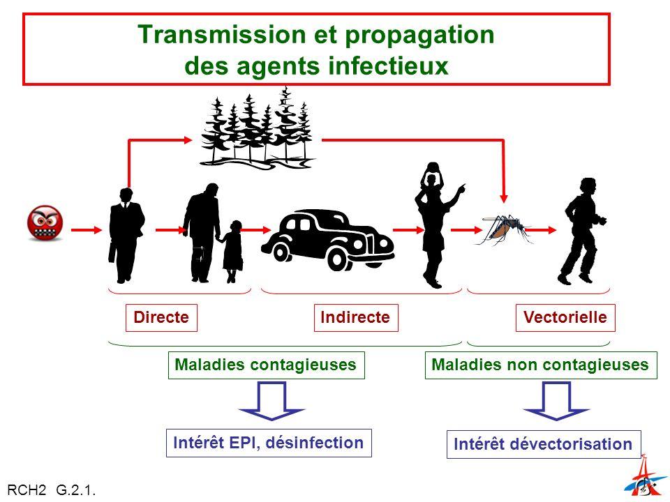 Transmission et propagation des agents infectieux DirecteIndirecteVectorielle Maladies contagieusesMaladies non contagieuses Intérêt EPI, désinfection Intérêt dévectorisation RCH2 G.2.1.